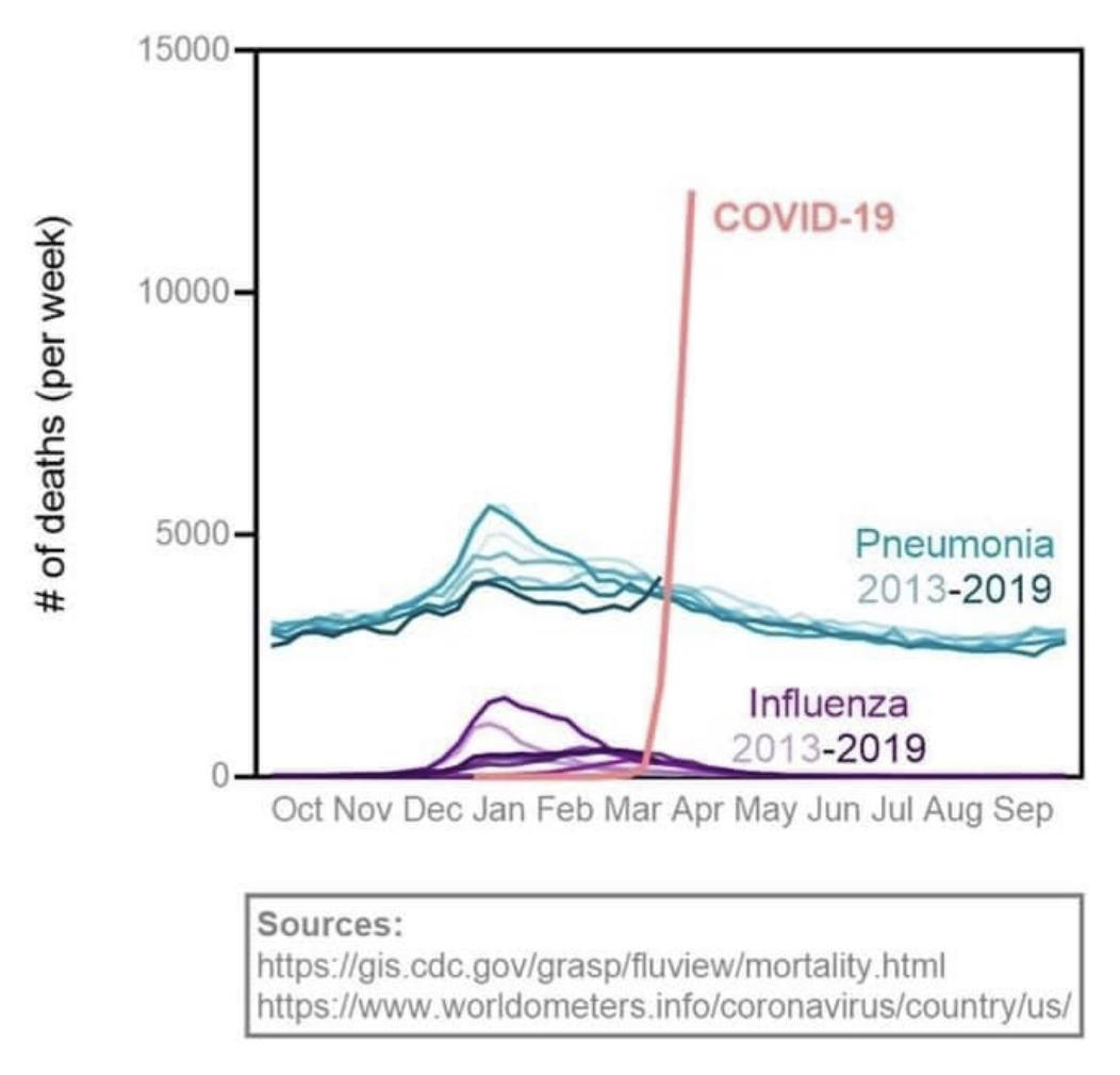 Graph: Deaths per week for pneumonia, flu, and COVID-19